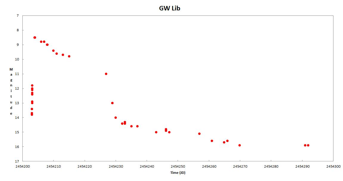 GW Lib