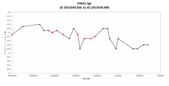 V4641 sgr2