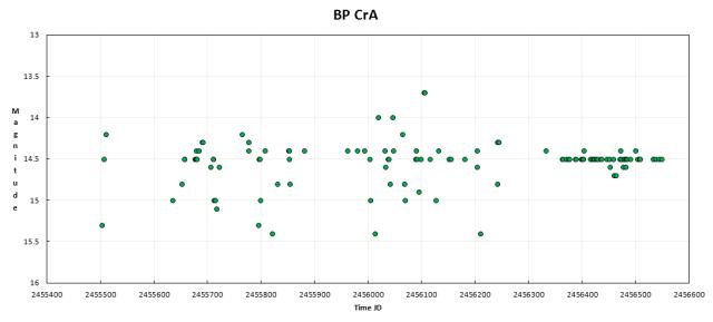 BP CrA2
